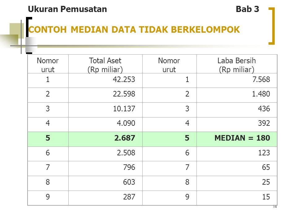 14 CONTOH MEDIAN DATA TIDAK BERKELOMPOK Nomor urut Total Aset (Rp miliar) Nomor urut Laba Bersih (Rp miliar) 142.25317.568 222.59821.480 310.1373436 4