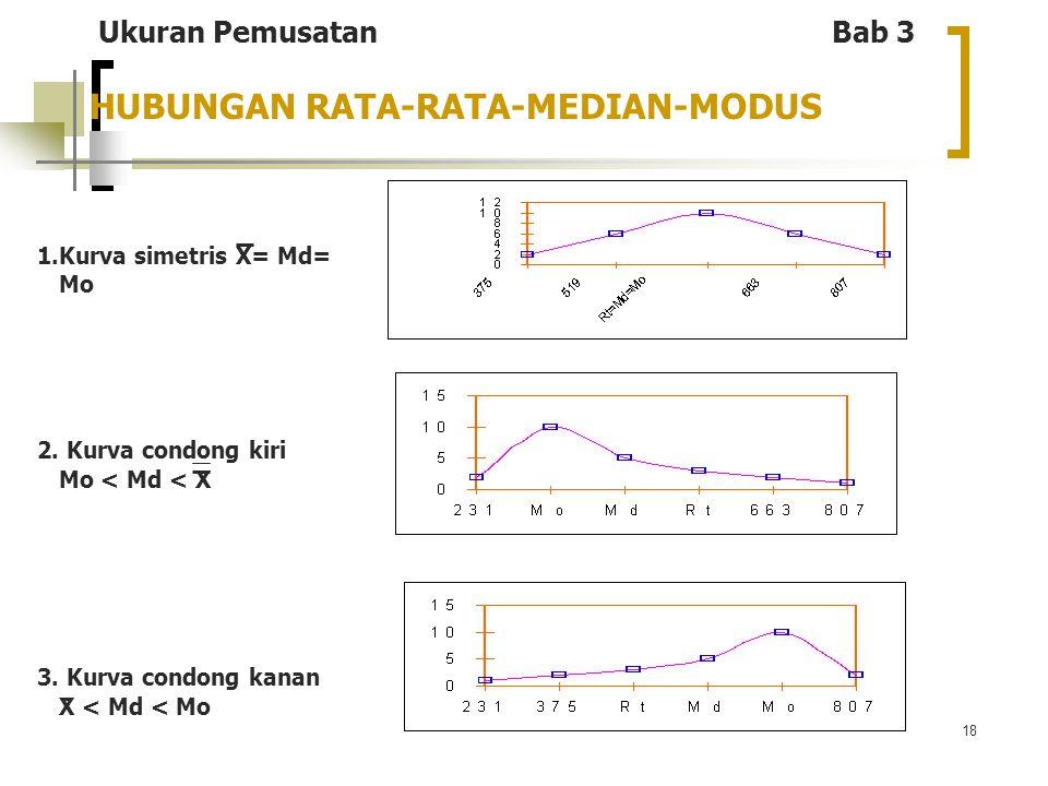 18 HUBUNGAN RATA-RATA-MEDIAN-MODUS 1.Kurva simetris X= Md= Mo 2. Kurva condong kiri Mo < Md < X 3. Kurva condong kanan X < Md < Mo Ukuran Pemusatan Ba