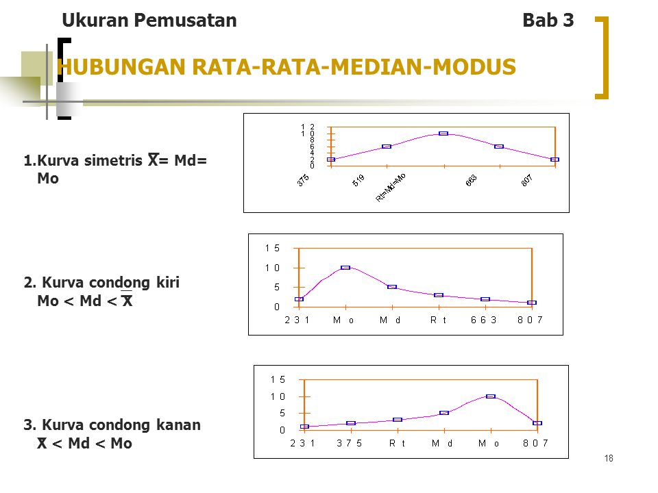 18 HUBUNGAN RATA-RATA-MEDIAN-MODUS 1.Kurva simetris X= Md= Mo 2.