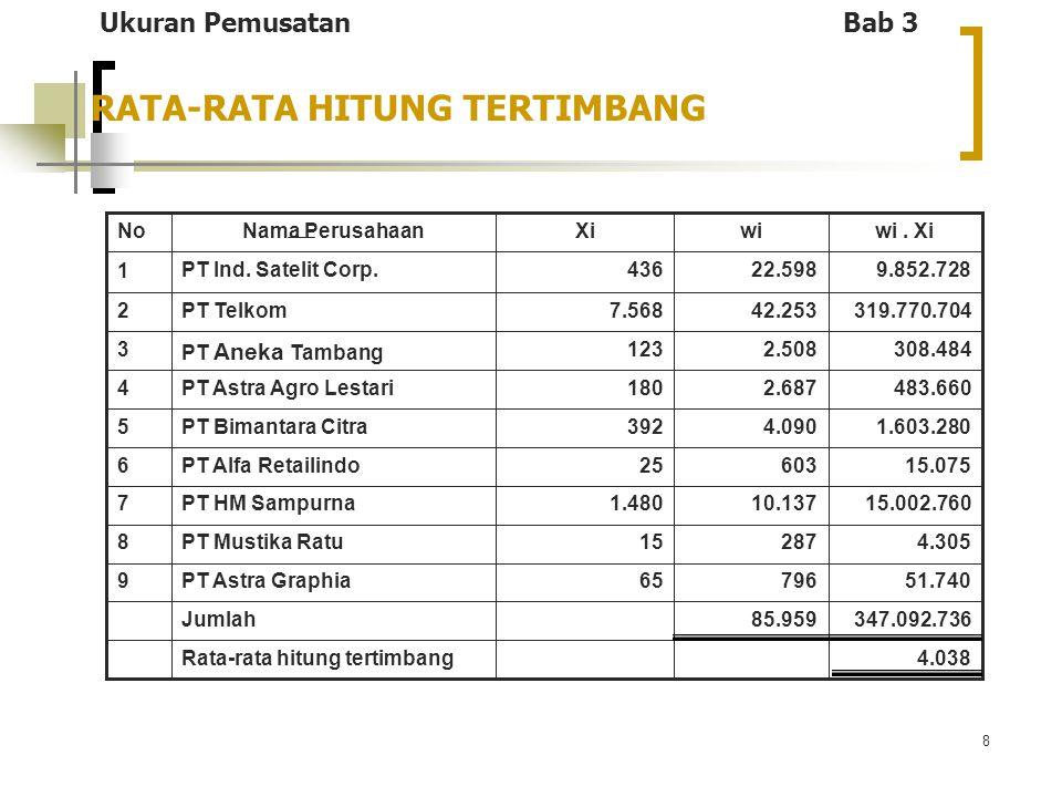 19 OUTLINE BAGIAN I Statistik Deskriptif Pengertian Statistika Penyajian Data Ukuran Penyebaran Ukuran Pemusatan Angka Indeks Deret Berkala dan Peramalan Rata-rata hitung, Median, Modus untuk data tidak berkelompok Rata-rata hitung, Median, Modus untuk data berkelompok Karakteristik, Kelebihan dan Kekurangan Ukuran Pemusatan Ukuran Letak (Kuartil, Desil, dan Persentil) Pengolahan Data Ukuran Pemusatan dengan MS Excel Ukuran Pemusatan Bab 3