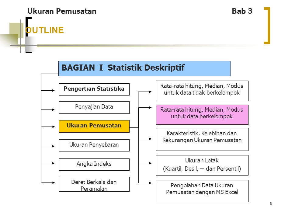9 OUTLINE BAGIAN I Statistik Deskriptif Pengertian Statistika Penyajian Data Ukuran Penyebaran Ukuran Pemusatan Angka Indeks Deret Berkala dan Peramal