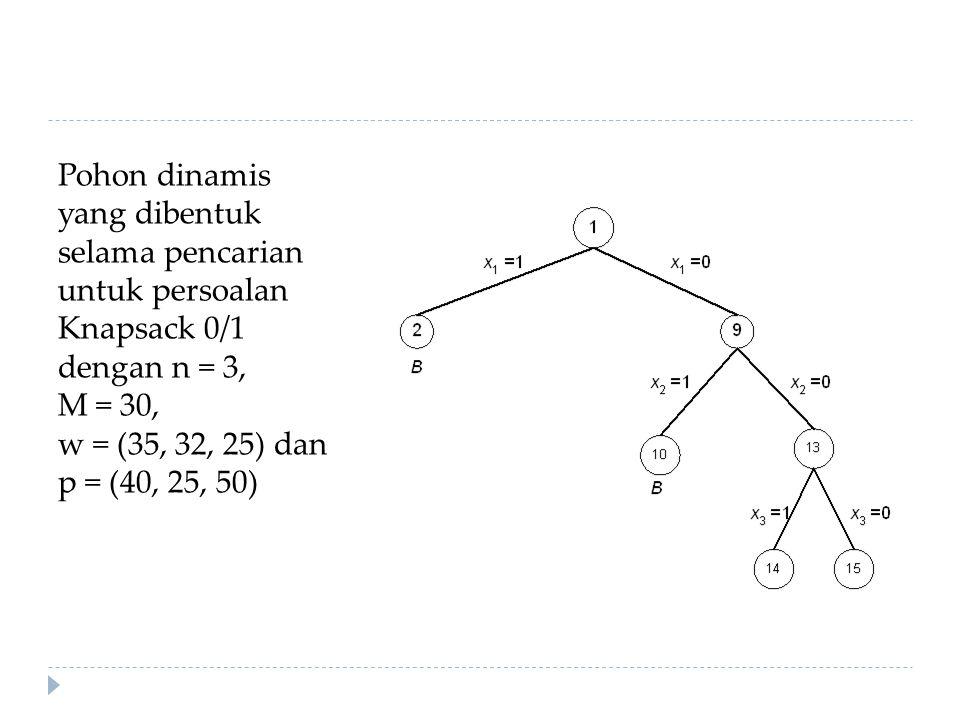Pohon dinamis yang dibentuk selama pencarian untuk persoalan Knapsack 0/1 dengan n = 3, M = 30, w = (35, 32, 25) dan p = (40, 25, 50)