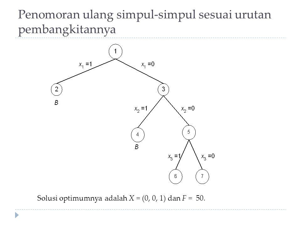 Penomoran ulang simpul-simpul sesuai urutan pembangkitannya Solusi optimumnya adalah X = (0, 0, 1) dan F = 50.