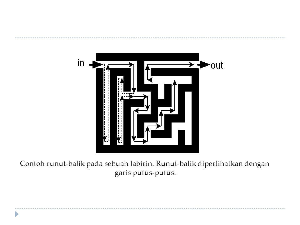 Contoh runut-balik pada sebuah labirin. Runut-balik diperlihatkan dengan garis putus-putus.