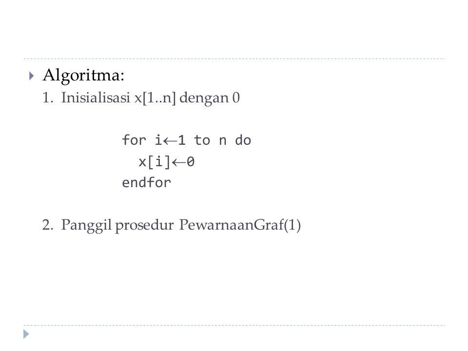  Algoritma: 1. Inisialisasi x[1..n] dengan 0 for i1 to n do x[i]0 endfor 2. Panggil prosedur PewarnaanGraf(1)