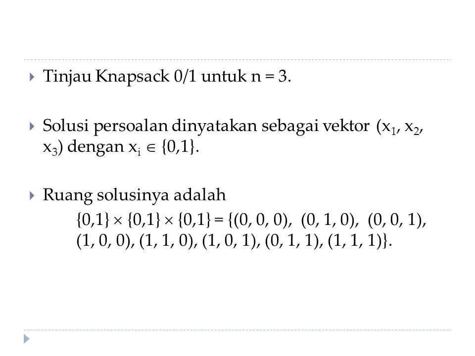  Tinjau Knapsack 0/1 untuk n = 3.  Solusi persoalan dinyatakan sebagai vektor (x 1, x 2, x 3 ) dengan x i  {0,1}.  Ruang solusinya adalah {0,1} 