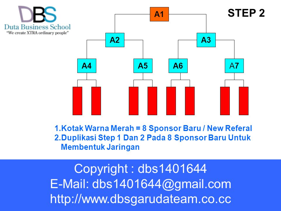 A1 1.Kotak Warna Merah = 8 Sponsor Baru / New Referal 2.Duplikasi Step 1 Dan 2 Pada 8 Sponsor Baru Untuk Membentuk Jaringan A2A3 A6A5A7A7A4 STEP 2 Cop