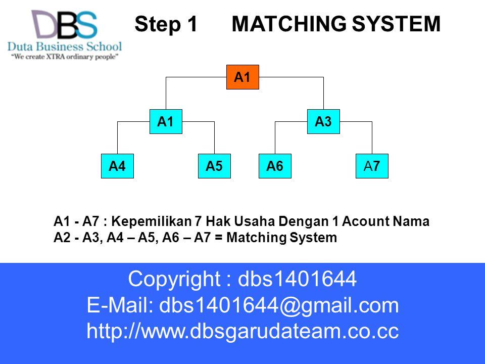 Step 1MATCHING SYSTEM A1 A3 A6A5A7A7A4 A1 - A7 : Kepemilikan 7 Hak Usaha Dengan 1 Acount Nama A2 - A3, A4 – A5, A6 – A7 = Matching System Copyright : dbs1401644 E-Mail: dbs1401644@gmail.com http://www.dbsgarudateam.co.cc