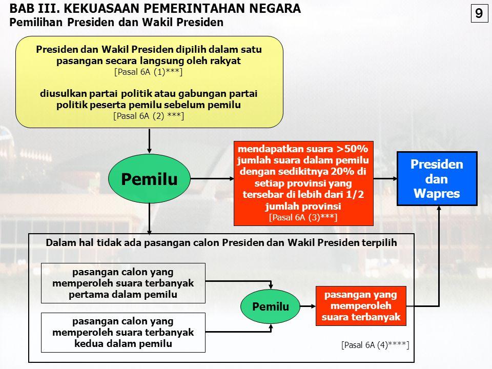 Pemilu mendapatkan suara >50% jumlah suara dalam pemilu dengan sedikitnya 20% di setiap provinsi yang tersebar di lebih dari 1/2 jumlah provinsi [Pasal 6A (3)***] Presiden dan Wapres BAB III.