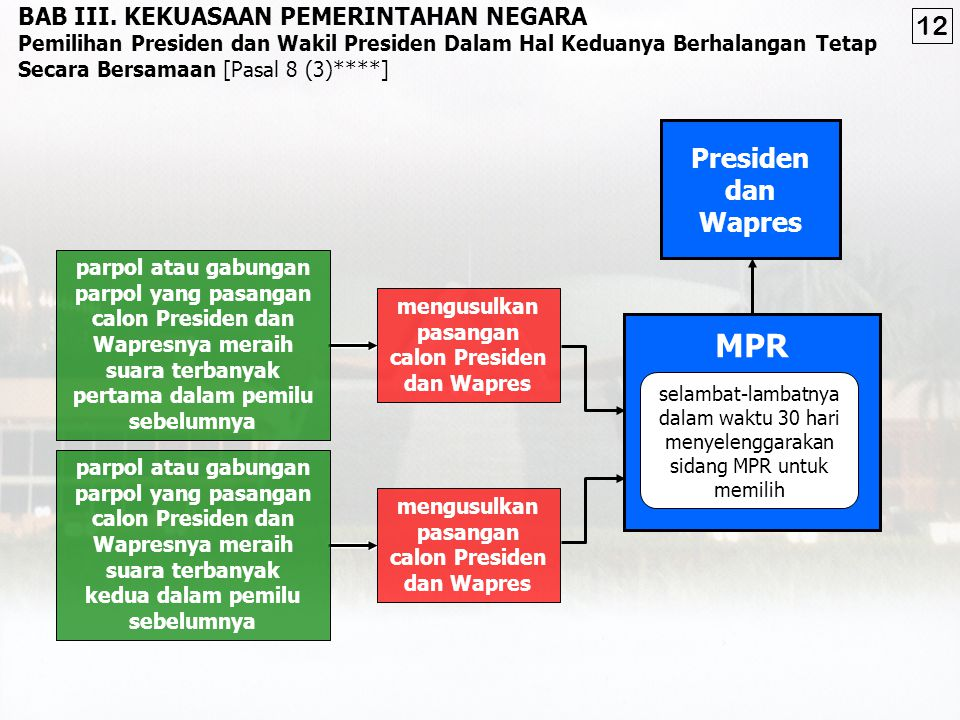 MPR Presiden dan Wapres BAB III.