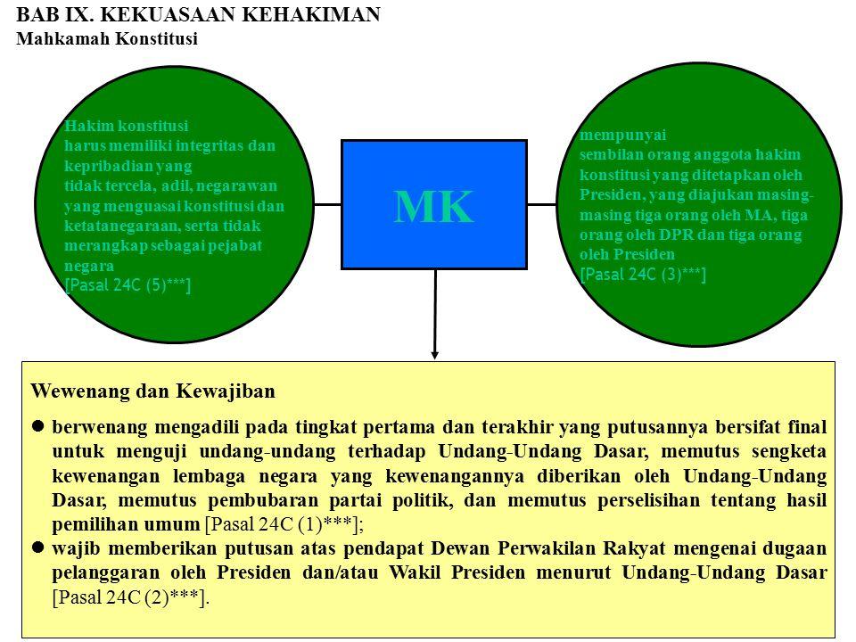 BAB IX. KEKUASAAN KEHAKIMAN Mahkamah Konstitusi MK Wewenang dan Kewajiban berwenang mengadili pada tingkat pertama dan terakhir yang putusannya bersif
