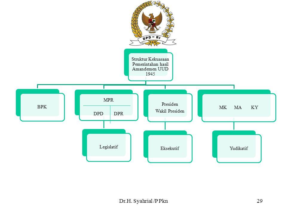 Dr.H. Syahrial /P Pkn29 Struktur Kekuasaan Pemerintahan hasil Amandemen UUD 1945 BPK MPR DPD DPR Legislatif Presiden Wakil Presiden EksekutifMK MA KYY