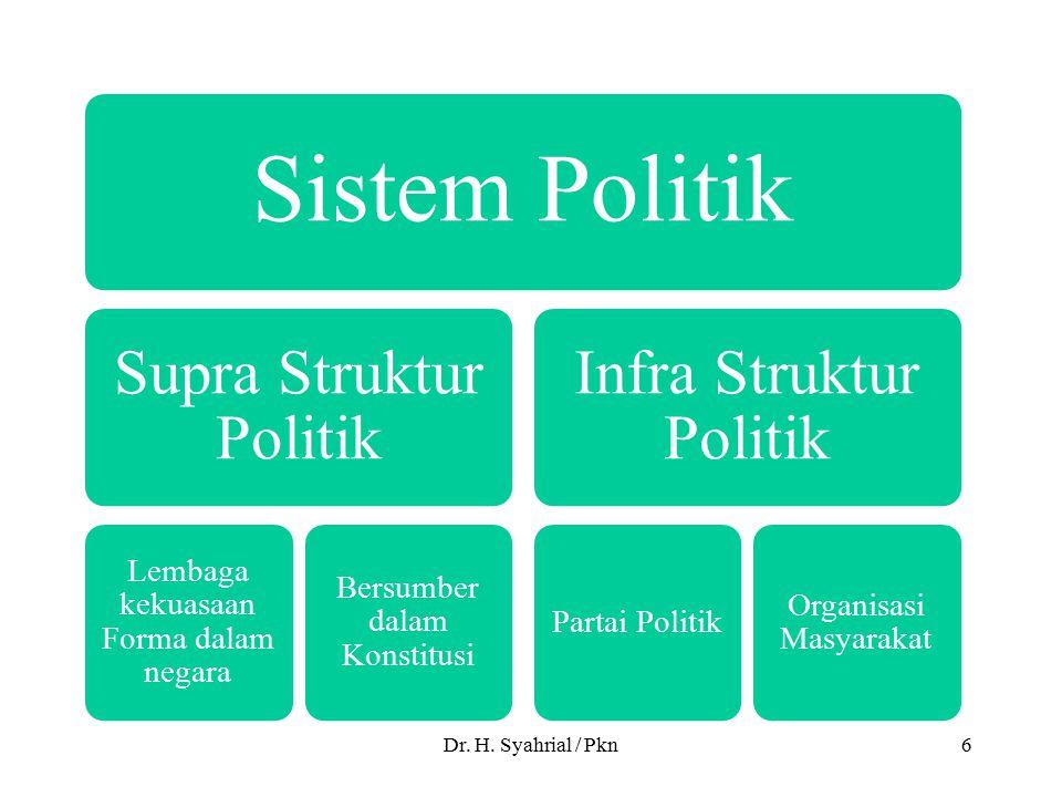 Dr. H. Syahrial / Pkn6 Sistem Politik Supra Struktur Politik Lembaga kekuasaan Forma dalam negara Bersumber dalam Konstitusi Infra Struktur Politik Pa