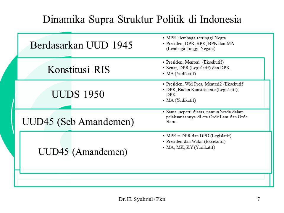 Berdasarkan UUD 1945 Konstitusi RIS UUDS 1950 UUD45 (Seb Amandemen) UUD45 (Amandemen) MPR : lembaga tertinggi Negra Presiden, DPR, BPK, BPK dan MA (Lembaga Tinggi Negara) Presiden, Menteri (Eksekutif) Senat, DPR (Legislatif) dan DPK MA (Yudikatif) Presiden, Wkl Pres, Menteri2 (Eksekutif DPR, Badan Konstituante (Legislatif), DPK MA (Yudikatif) Sama seperti diatas, namun berda dalam pelaksanaannya di era Orde Lam dan Orde Baru.