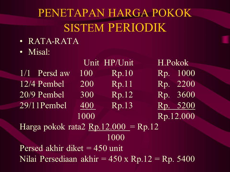 PENETAPAN HARGA POKOK SISTEM PERIODIK RATA-RATA Misal: Unit HP/UnitH.Pokok 1/1 Persd aw 100Rp.10Rp. 1000 12/4 Pembel 200Rp.11Rp. 2200 20/9 Pembel 300R