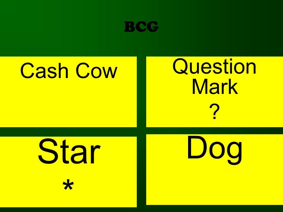 BCG Cash Cow Question Mark ? Star * Dog
