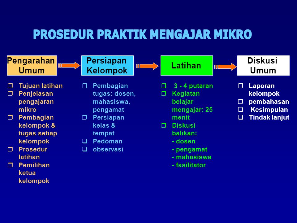  Tujuan latihan  Penjelasan pengajaran mikro  Pembagian kelompok & tugas setiap kelompok  Prosedur latihan  Pemilihan ketua kelompok Pengarahan U