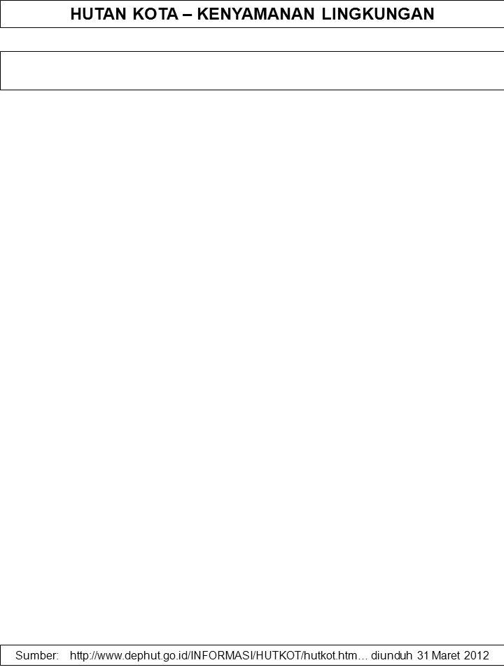 HUTAN KOTA – KENYAMANAN LINGKUNGAN Sumber: http://www.dephut.go.id/INFORMASI/HUTKOT/hutkot.htm… diunduh 31 Maret 2012