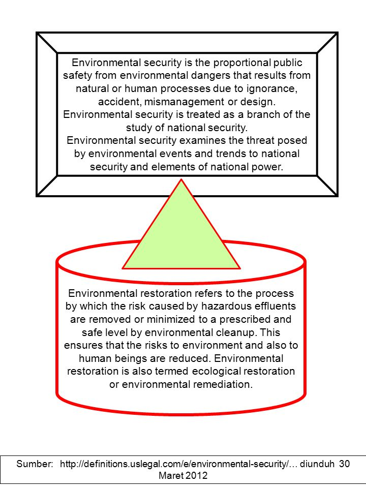 KETAHANAN LINGKUNGAN Environmental security is the relative public safety from environmental dangers caused by natural or human processes due to ignorance, accident, mismanagement or design and originating within or across national borders.