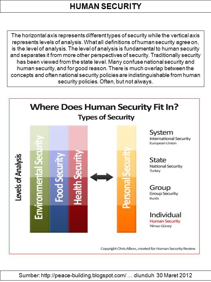 HUMAN SECURITY The horizontal axis represents different types of security while the vertical axis represents levels of analysis. What all definitions