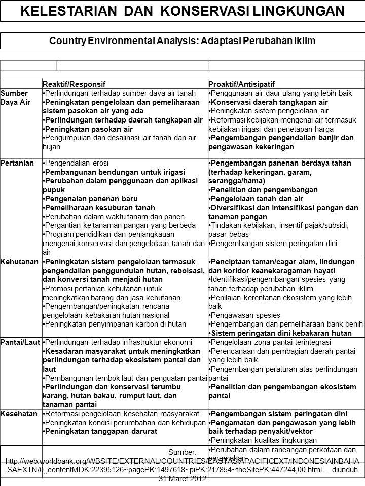 Country Environmental Analysis: Adaptasi Perubahan Iklim KELESTARIAN DAN KONSERVASI LINGKUNGAN Reaktif/ResponsifProaktif/Antisipatif Sumber Daya Air P
