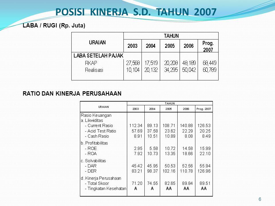 POSISI KINERJA S.D. TAHUN 2007 6 LABA / RUGI (Rp. Juta) RATIO DAN KINERJA PERUSAHAAN