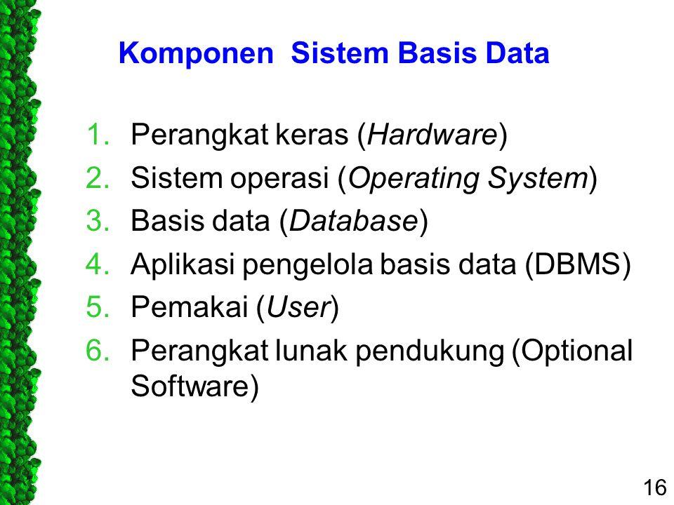 Komponen Sistem Basis Data 1.Perangkat keras (Hardware) 2.Sistem operasi (Operating System) 3.Basis data (Database) 4.Aplikasi pengelola basis data (D