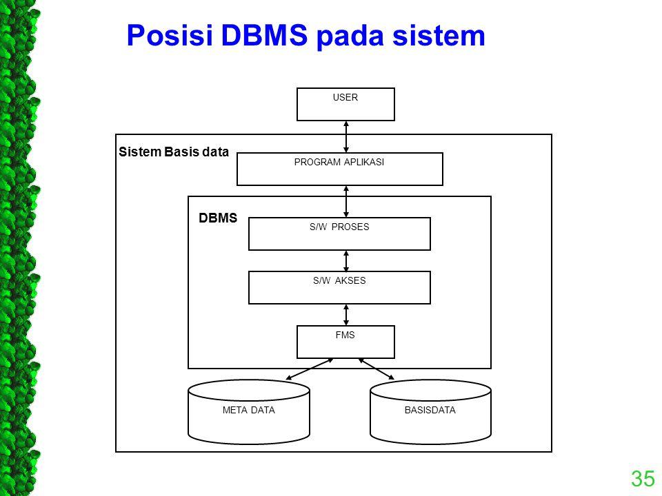 Posisi DBMS pada sistem 35 USER PROGRAM APLIKASI S/W PROSES S/W AKSES FMS META DATABASISDATA DBMS Sistem Basis data
