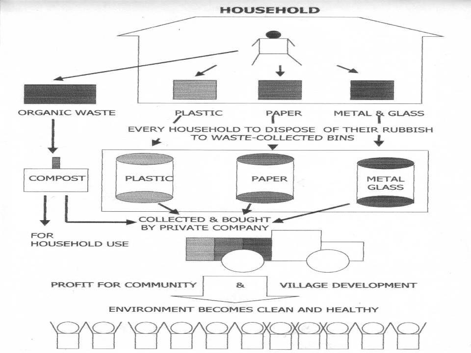 Sistim Pengelolaan Sampah Swakelola Problematika Sampah Potensi Sampah