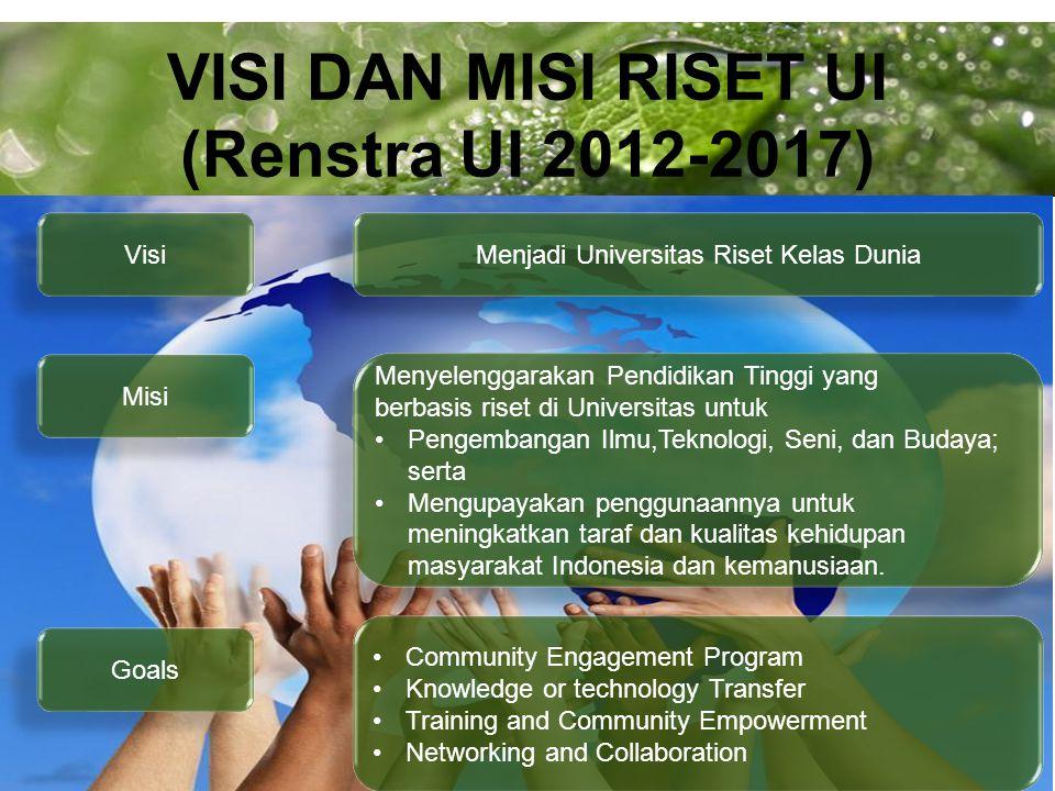 Powerpoint Templates Page 2 VISI DAN MISI RISET UI (Renstra UI 2012-2017) Visi Misi Menjadi Universitas Riset Kelas Dunia Menyelenggarakan Pendidikan Tinggi yang berbasis riset di Universitas untuk Pengembangan Ilmu,Teknologi, Seni, dan Budaya; serta Mengupayakan penggunaannya untuk meningkatkan taraf dan kualitas kehidupan masyarakat Indonesia dan kemanusiaan.