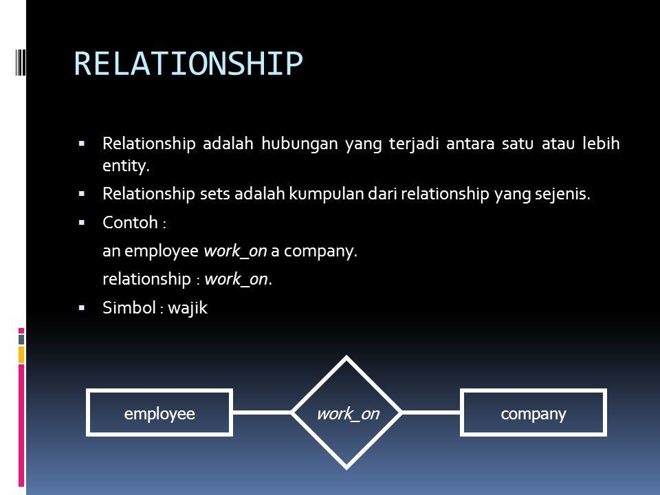 RELATIONSHIP  Relationship adalah hubungan yang terjadi antara satu atau lebih entity.  Relationship sets adalah kumpulan dari relationship yang sej