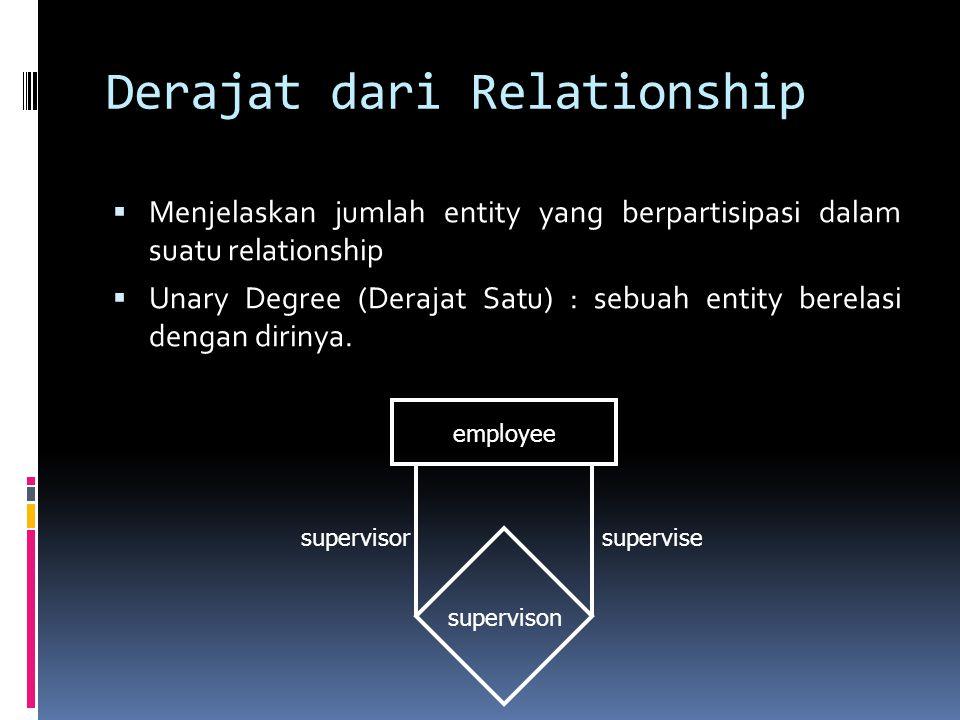Derajat dari Relationship  Menjelaskan jumlah entity yang berpartisipasi dalam suatu relationship  Unary Degree (Derajat Satu) : sebuah entity berel