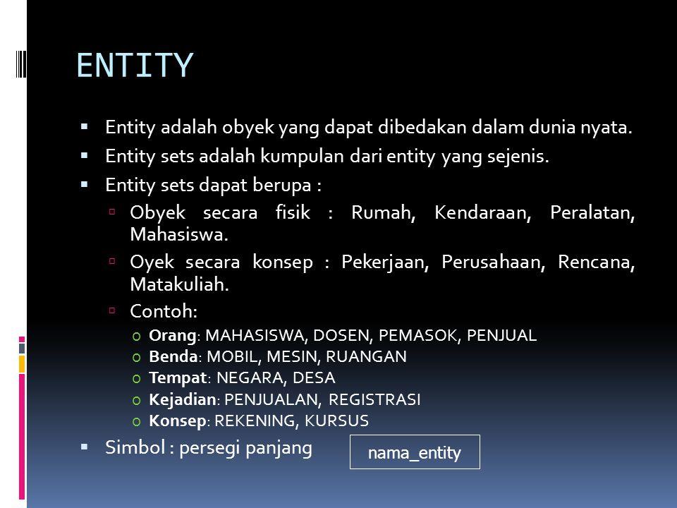 ENTITY  Entity adalah obyek yang dapat dibedakan dalam dunia nyata.  Entity sets adalah kumpulan dari entity yang sejenis.  Entity sets dapat berup