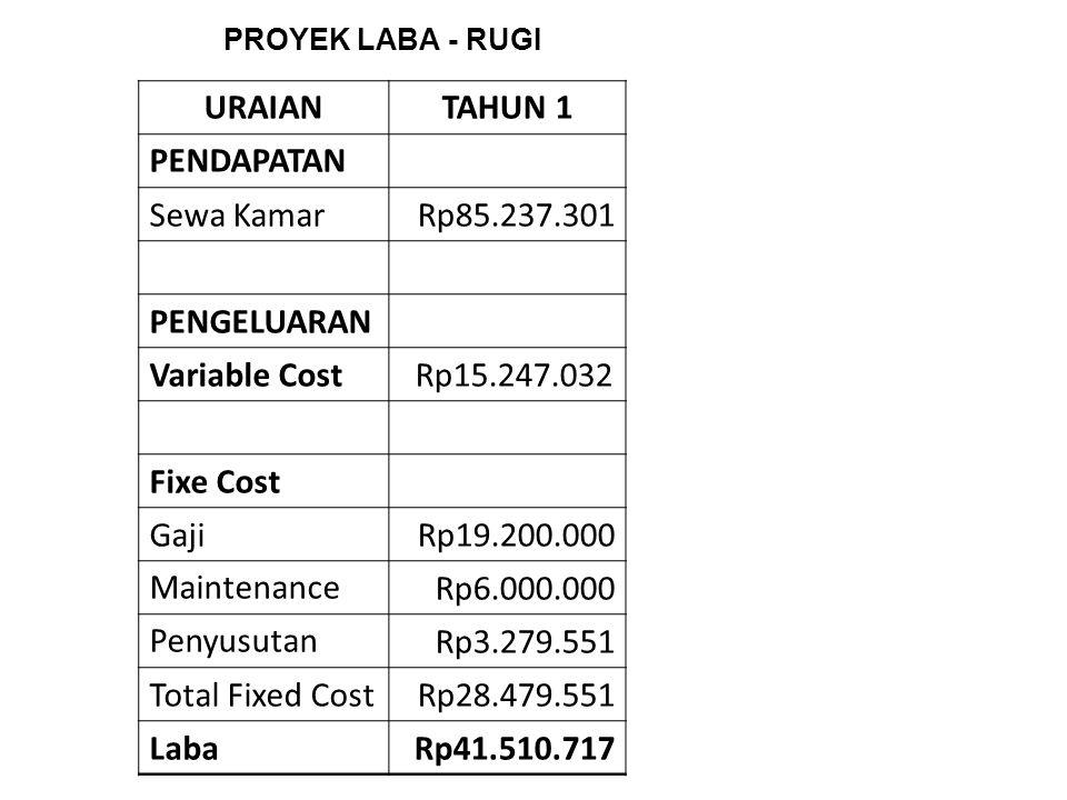 URAIANTAHUN 1TAHUN 2 Saldo Awal(Rp91.510.000)(Rp49.999.283) INVESTASI Total Investasi Rp 91.510.000 PENDAPATAN Sewa KamarRp85.237.301Rp124.854.637 PENGELUARAN Variable CostRp15.247.032 Fixe Cost GajiRp19.200.000 Maintenance Rp6.000.000 Penyusutan Rp3.279.551 Total Fixed CostRp28.479.551 Total PengeluaranRp43.726.583 Laba(Rp49.999.283)Rp31.128.771 PROYEK CASHFLOW