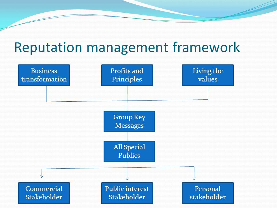 Reputation management framework Business transformation Profits and Principles Living the values Group Key Messages Commercial Stakeholder Public inte