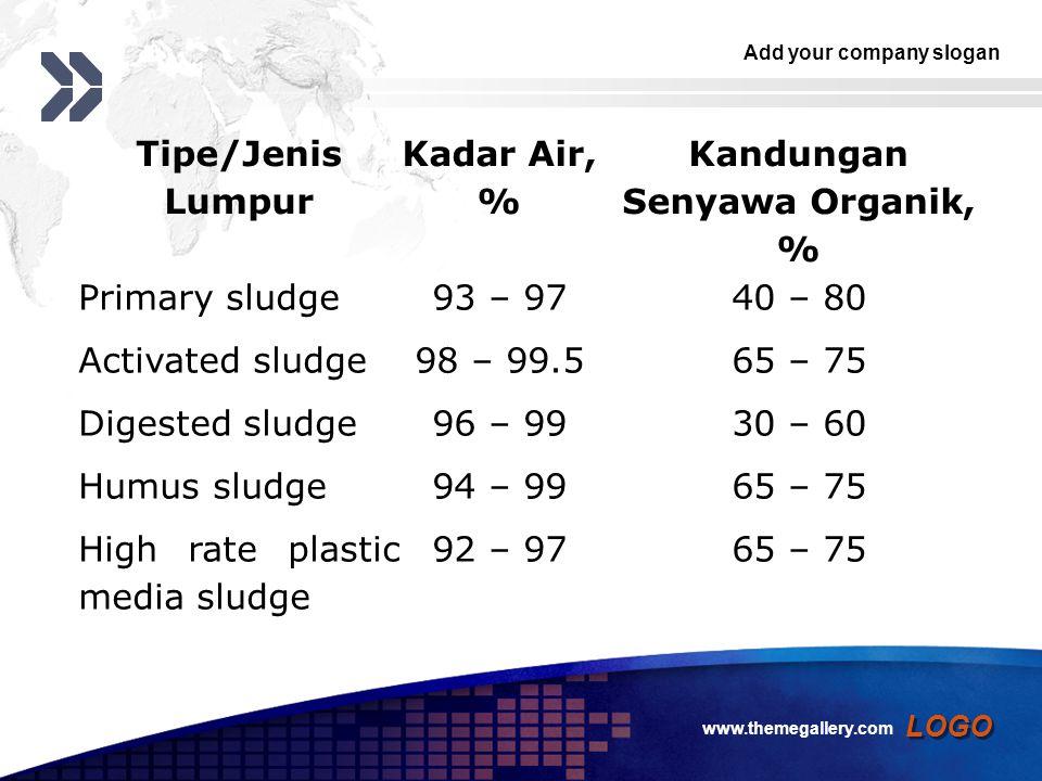 Add your company slogan LOGO Tipe/Jenis Lumpur Kadar Air, % Kandungan Senyawa Organik, % Primary sludge93 – 9740 – 80 Activated sludge98 – 99.565 – 75 Digested sludge96 – 9930 – 60 Humus sludge94 – 9965 – 75 High rate plastic media sludge 92 – 9765 – 75 www.themegallery.com