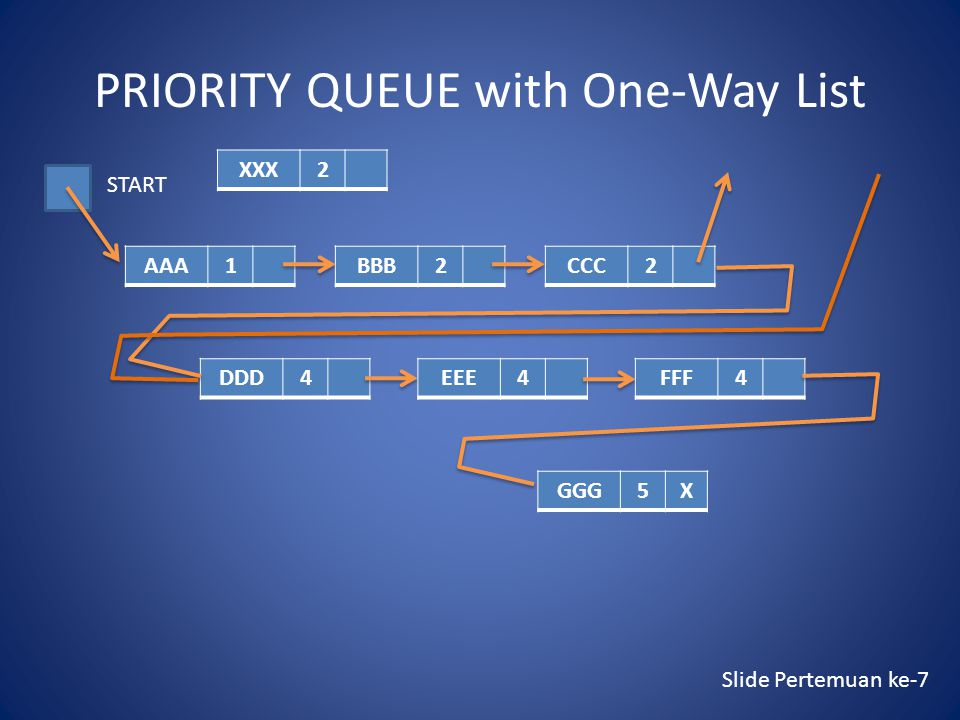 PRIORITY QUEUE with One-Way List AAA1BBB2CCC2 DDD4EEE4FFF4 GGG5X START XXX2 Slide Pertemuan ke-7