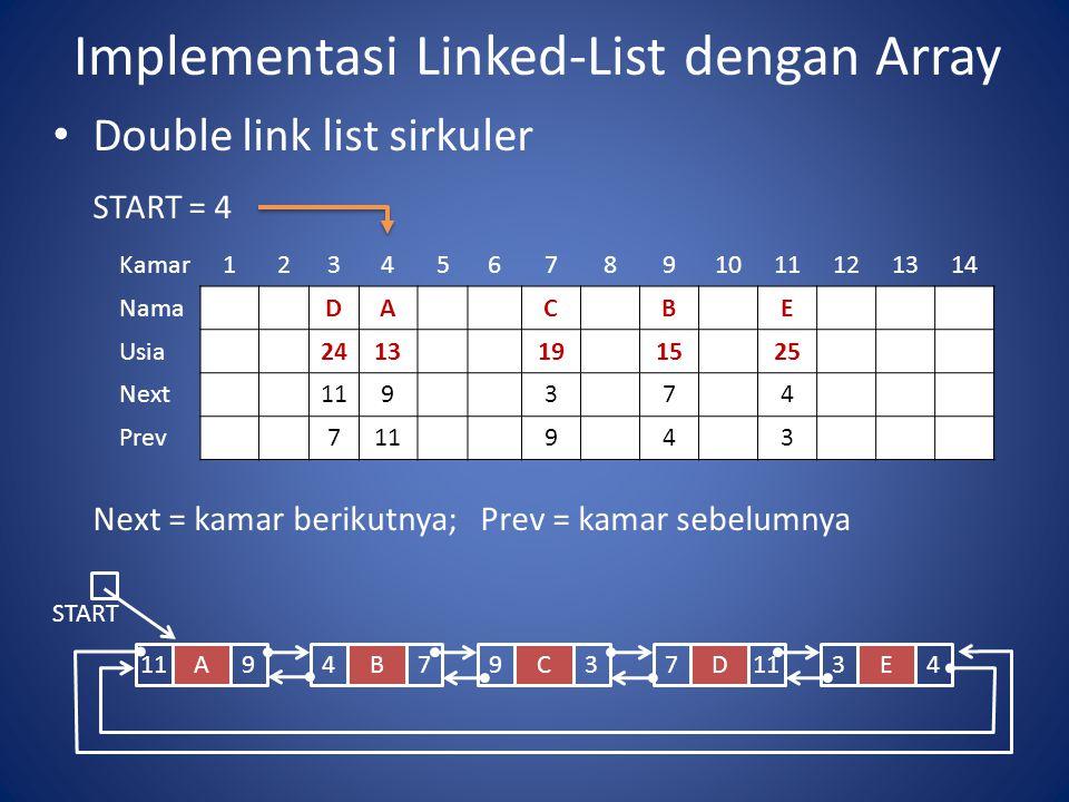 Implementasi Linked-List dengan Array Double link list sirkuler START = 4 Next = kamar berikutnya;Prev = kamar sebelumnya Kamar1234567891011121314 NamaDACBE Usia2413191525 Next119374 Prev711943 START A119B47C93D7 E34