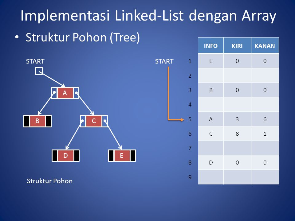 Implementasi Linked-List dengan Array Struktur Pohon (Tree) A BC DE Struktur Pohon START INFOKIRIKANAN 1E00 2 3B00 4 5A36 6C81 7 8D00 9 START