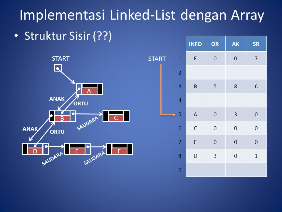 Implementasi Linked-List dengan Array Struktur Sisir ( ) INFOORAKSR 1E007 2 3B586 4 5A030 6C000 7F000 8D301 9 START B A C E F ANAK SAUDARA D ORTU