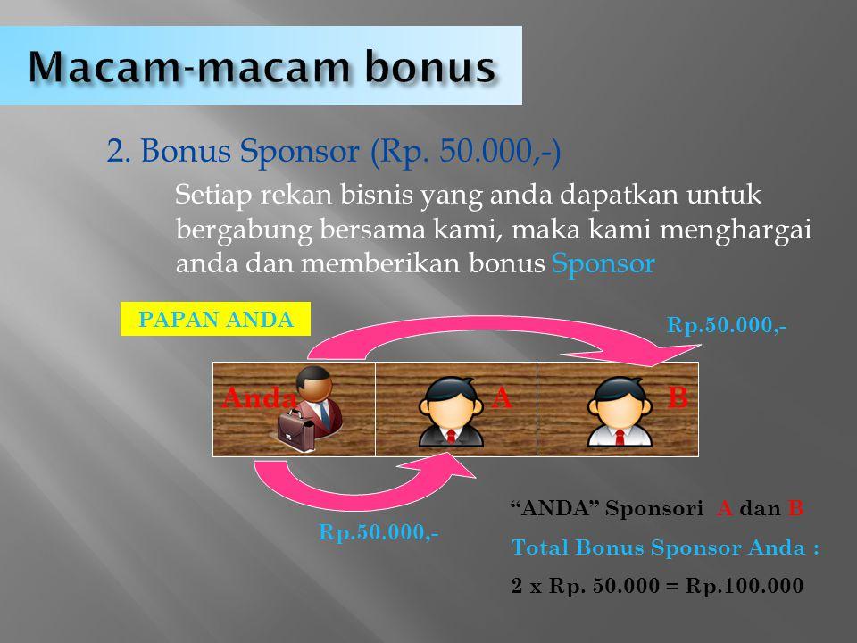 Macam-macam bonus 1. Bonus Input (Rp.