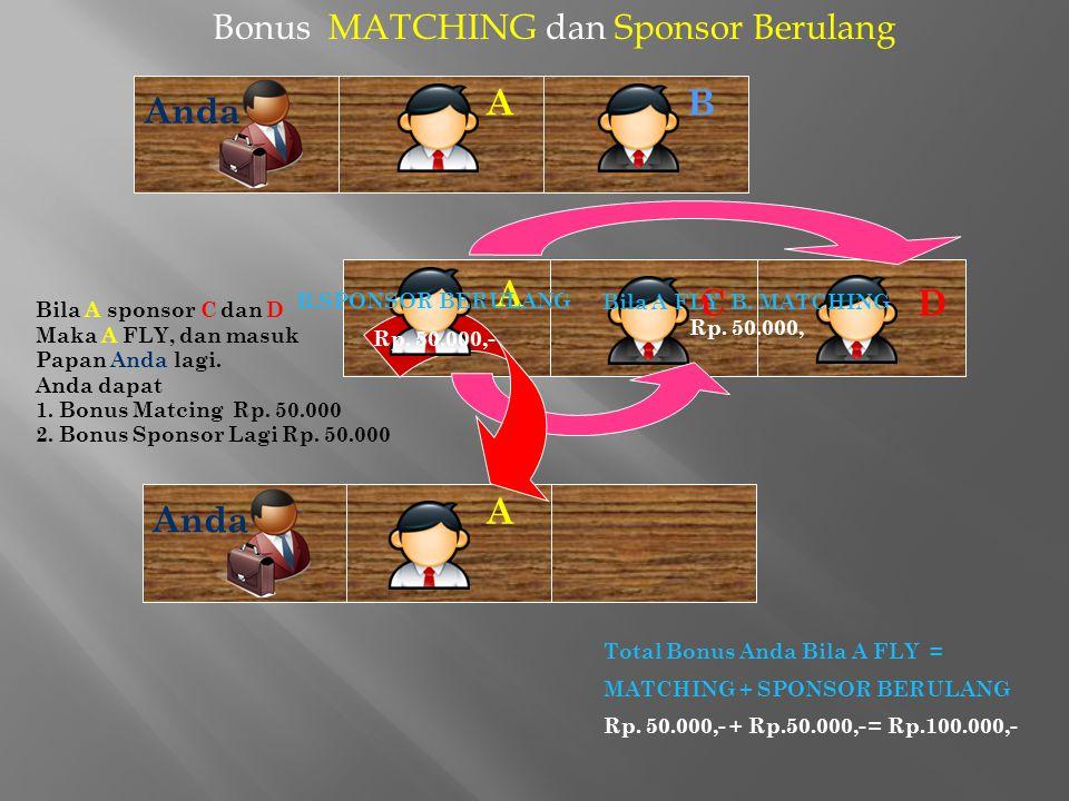4. Bonus MATCHING (Rp. 50.000,-) dan Bonus Sponsor Berulang (Rp.