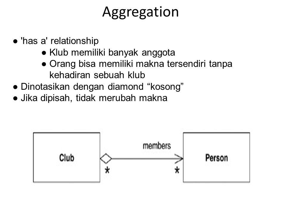 Aggregation ● 'has a' relationship ● Klub memiliki banyak anggota ● Orang bisa memiliki makna tersendiri tanpa kehadiran sebuah klub ● Dinotasikan den