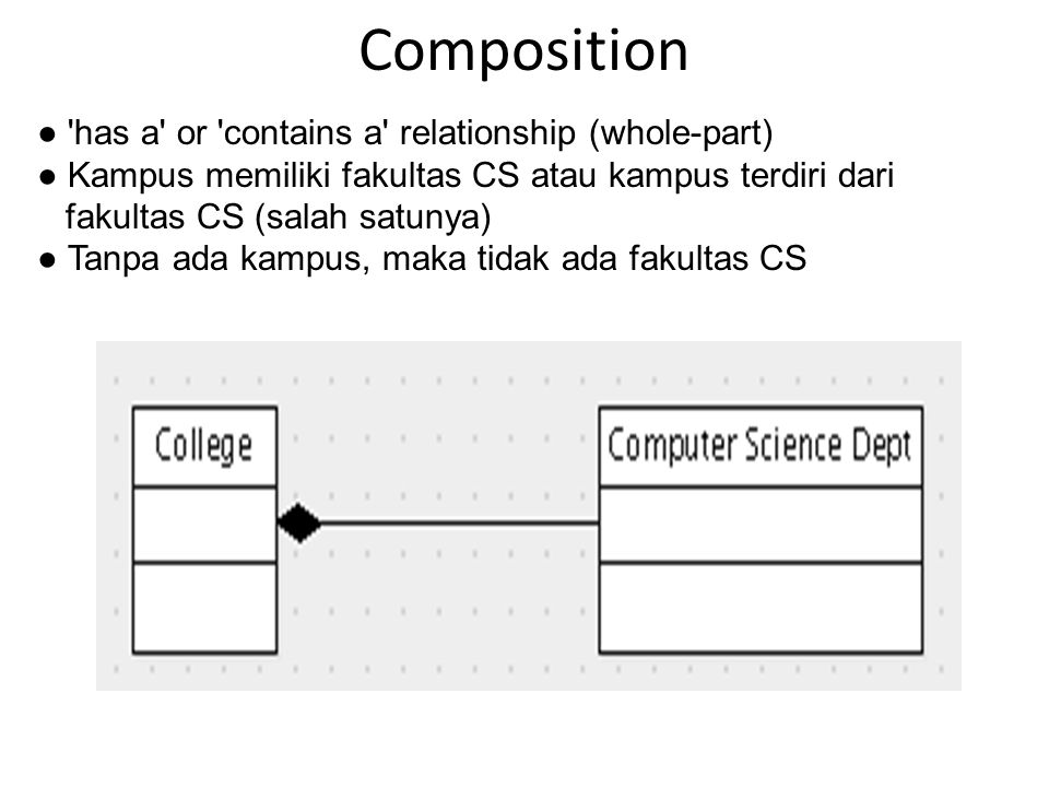 Composition ● has a or contains a relationship (whole-part) ● Kampus memiliki fakultas CS atau kampus terdiri dari fakultas CS (salah satunya) ● Tanpa ada kampus, maka tidak ada fakultas CS