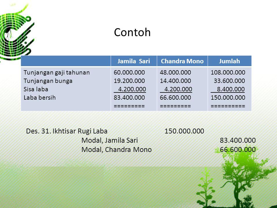 Contoh Jamila SariChandra MonoJumlah Tunjangan gaji tahunan Tunjangan bunga Sisa laba Laba bersih 60.000.000 19.200.000 4.200.000 83.400.000 =========