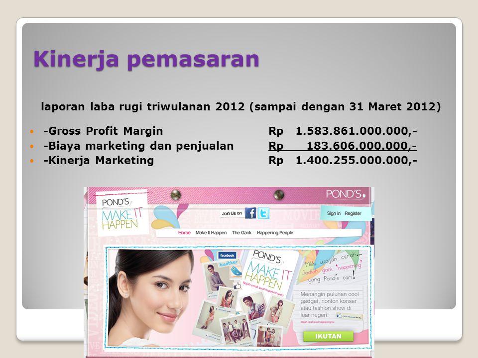 Kinerja pemasaran -Gross Profit MarginRp 1.583.861.000.000,- -Biaya marketing dan penjualanRp 183.606.000.000,- -Kinerja MarketingRp 1.400.255.000.000