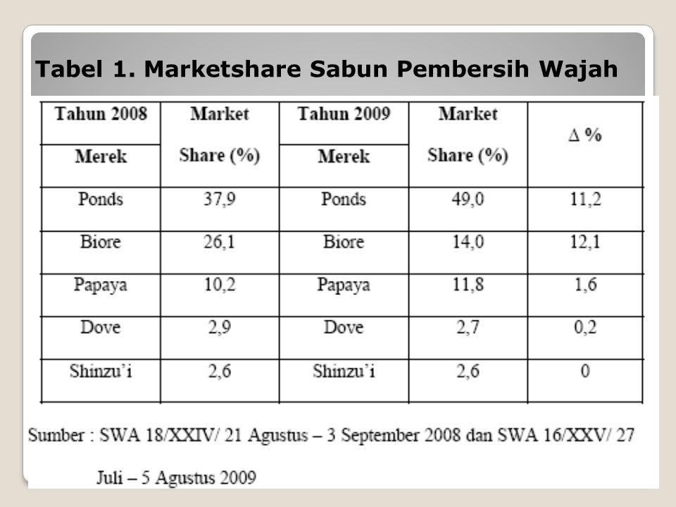 Tabel 1. Marketshare Sabun Pembersih Wajah
