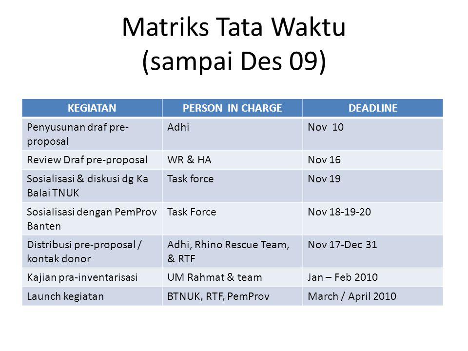 Matriks Tata Waktu (sampai Des 09) KEGIATANPERSON IN CHARGEDEADLINE Penyusunan draf pre- proposal AdhiNov 10 Review Draf pre-proposalWR & HANov 16 Sos