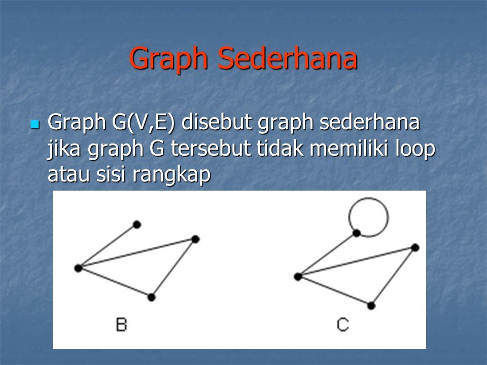Graph Sederhana Graph G(V,E) disebut graph sederhana jika graph G tersebut tidak memiliki loop atau sisi rangkap Graph G(V,E) disebut graph sederhana