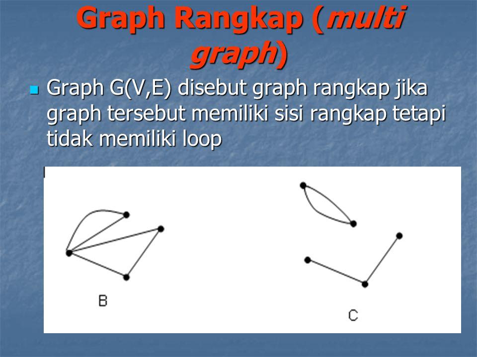 Graph G(V,E) disebut graph rangkap jika graph tersebut memiliki sisi rangkap tetapi tidak memiliki loop Graph G(V,E) disebut graph rangkap jika graph